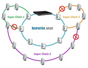 Korenix Patented Protocols